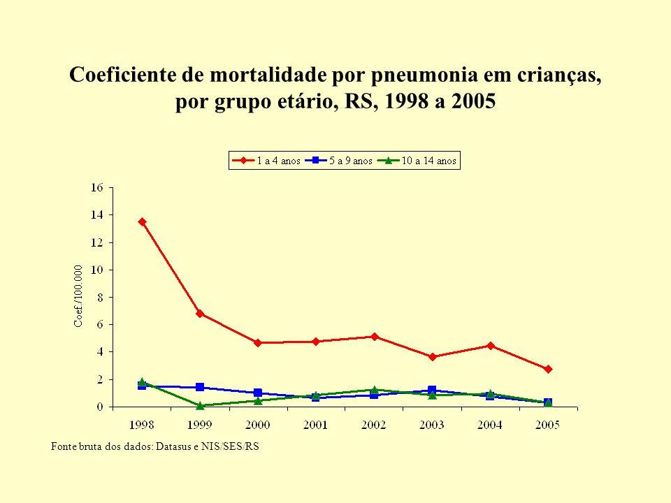 Coeficiente de mortalidade por pneumonia em crianças, por grupo etário, RS, 1998 a 2005 Fonte bruta dos dados: Datasus e NIS/SES/RS