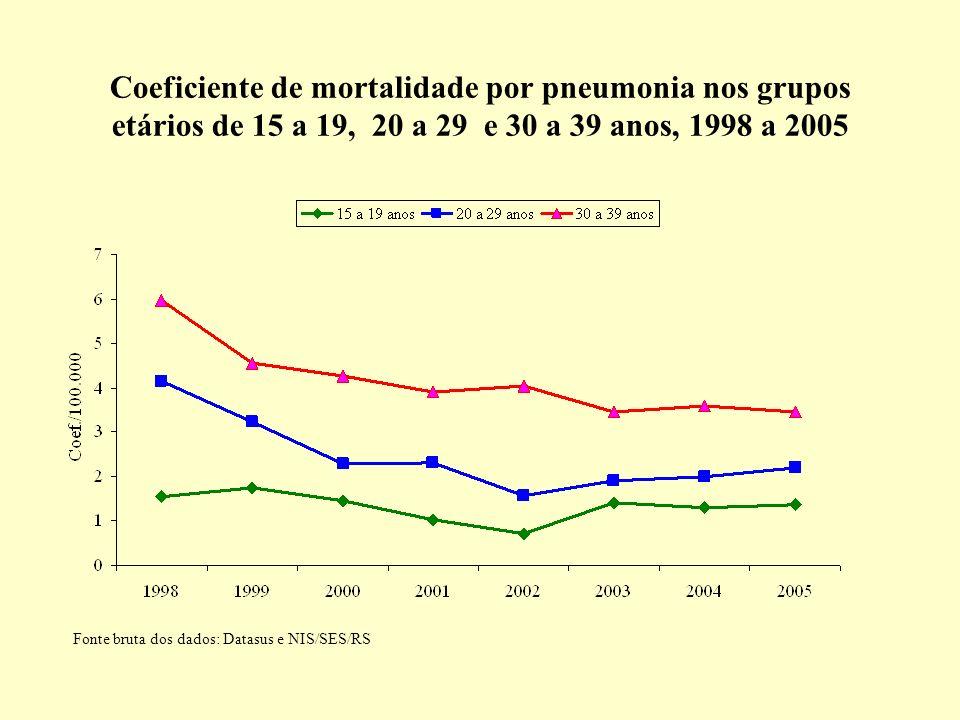 Coeficiente de mortalidade por pneumonia nos grupos etários de 15 a 19, 20 a 29 e 30 a 39 anos, 1998 a 2005 Fonte bruta dos dados: Datasus e NIS/SES/RS