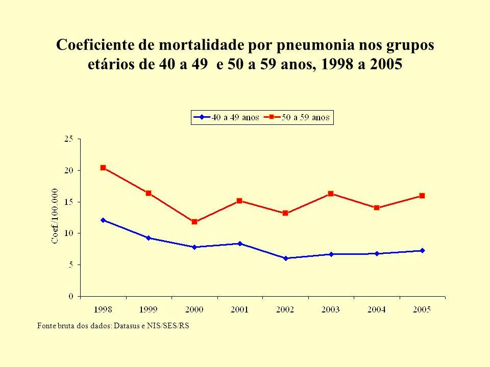 Coeficiente de mortalidade por pneumonia nos grupos etários de 40 a 49 e 50 a 59 anos, 1998 a 2005 Fonte bruta dos dados: Datasus e NIS/SES/RS