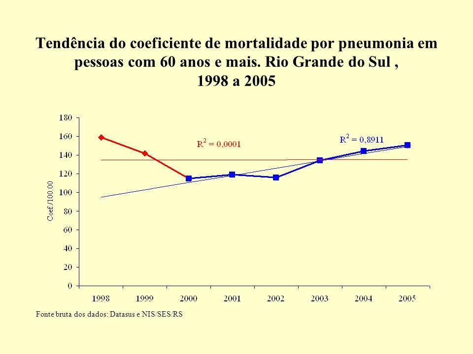 Tendência do coeficiente de mortalidade por pneumonia em pessoas com 60 anos e mais. Rio Grande do Sul, 1998 a 2005 Fonte bruta dos dados: Datasus e N