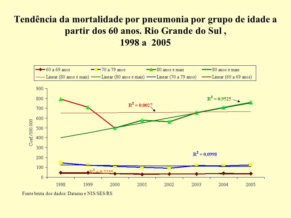 Tendência da mortalidade por pneumonia por grupo de idade a partir dos 60 anos. Rio Grande do Sul, 1998 a 2005 Fonte bruta dos dados: Datasus e NIS/SE