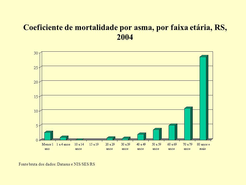 Coeficiente de mortalidade por asma, por faixa etária, RS, 2004 Fonte bruta dos dados: Datasus e NIS/SES/RS