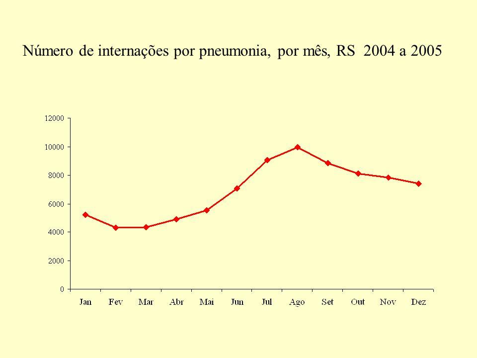 Número de internações por pneumonia, por mês, RS 2004 a 2005