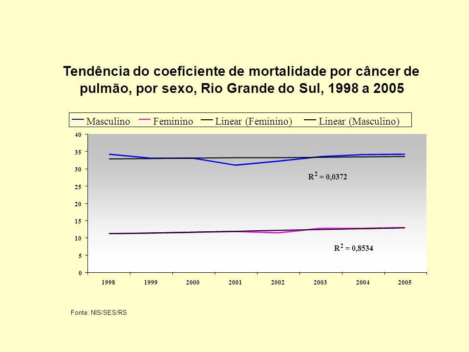 Tendência do coeficiente de mortalidade por câncer de pulmão, por sexo, Rio Grande do Sul, 1998 a 2005