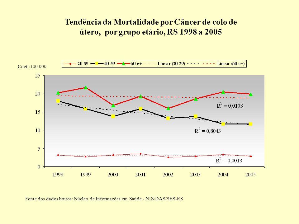Tendência da Mortalidade por Câncer de colo de útero, por grupo etário, RS 1998 a 2005 Coef./100.000 Fonte dos dados brutos: Núcleo de Informações em