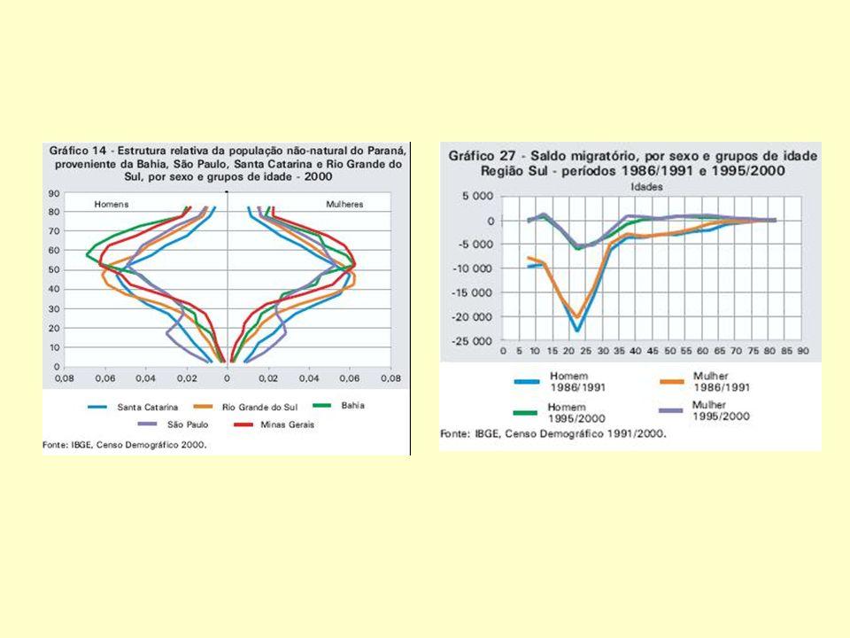 Tendência da mortalidade específica por doenças cérebro-vasculares, por grupo etário, sexo feminino, RS 1998 a 2005 Obs.: eixo y com escala logarítmica Fonte dos dados brutos: Núcleo de Informações em Saúde - NIS/DAS/SES-RS