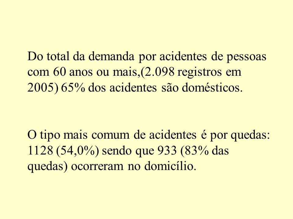 Do total da demanda por acidentes de pessoas com 60 anos ou mais,(2.098 registros em 2005) 65% dos acidentes são domésticos. O tipo mais comum de acid