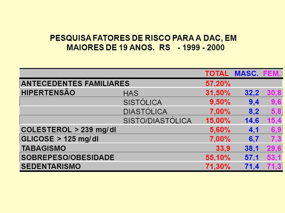 PESQUISA FATORES DE RISCO PARA A DAC, EM MAIORES DE 19 ANOS. RS-1999-2000 TOTALMASC.FEM. ANTECEDENTES FAMILIARES57,20% HIPERTENSÃO HAS 31,50%32,230,8