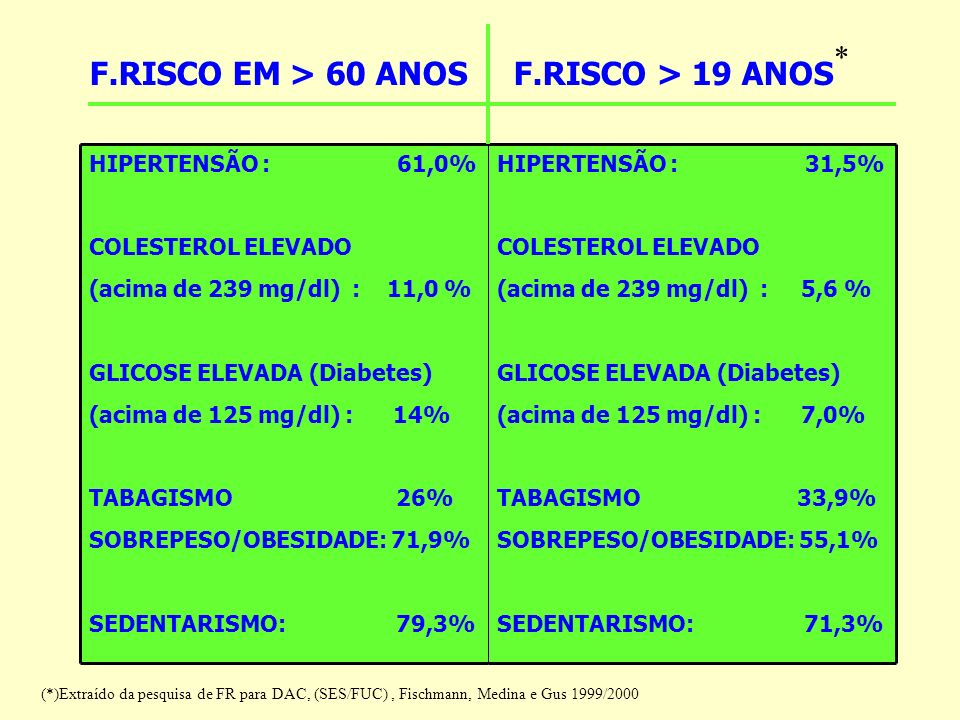 HIPERTENSÃO : 31,5% COLESTEROL ELEVADO (acima de 239 mg/dl) : 5,6 % GLICOSE ELEVADA (Diabetes) (acima de 125 mg/dl) : 7,0% TABAGISMO 33,9% SOBREPESO/O
