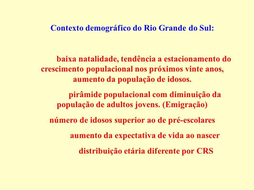 Contexto demográfico do Rio Grande do Sul: baixa natalidade, tendência a estacionamento do crescimento populacional nos próximos vinte anos, aumento d