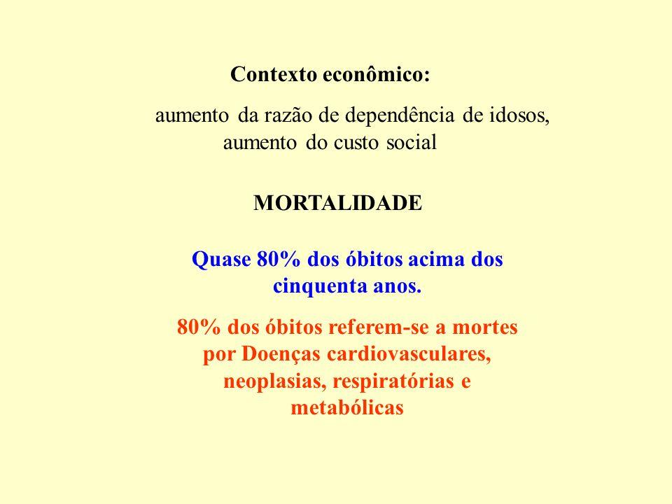 Contexto econômico: aumento da razão de dependência de idosos, aumento do custo social MORTALIDADE Quase 80% dos óbitos acima dos cinquenta anos. 80%