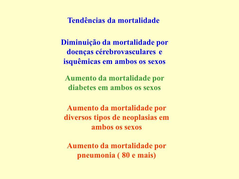 Tendências da mortalidade Diminuição da mortalidade por doenças cérebrovasculares e isquêmicas em ambos os sexos Aumento da mortalidade por diabetes em ambos os sexos Aumento da mortalidade por diversos tipos de neoplasias em ambos os sexos Aumento da mortalidade por pneumonia ( 80 e mais)