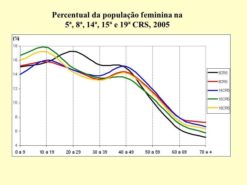 Coeficiente Específico de Mortalidade pelas causas externas mais freqüentes, sexo feminino, por grupo etário, RS 2005 Fonte dos dados brutos: Núcleo de Informações em Saúde - NIS/DAS/SES-RS