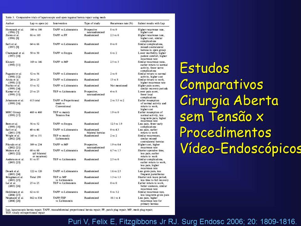 Puri V, Felix E, Fitzgibbons Jr RJ. Surg Endosc 2006; 20: 1809-1816. Estudos Comparativos Cirurgia Aberta sem Tensão x Procedimentos Vídeo-Endoscópico