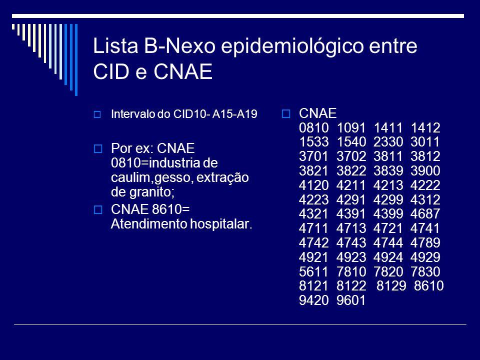 Lista B-Nexo epidemiológico entre CID e CNAE Intervalo do CID10- A15-A19 Por ex: CNAE 0810=industria de caulim,gesso, extração de granito; CNAE 8610=