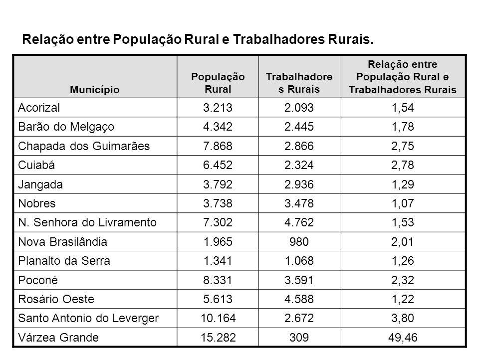 Município População Rural Trabalhadore s Rurais Relação entre População Rural e Trabalhadores Rurais Acorizal3.2132.0931,54 Barão do Melgaço4.3422.445