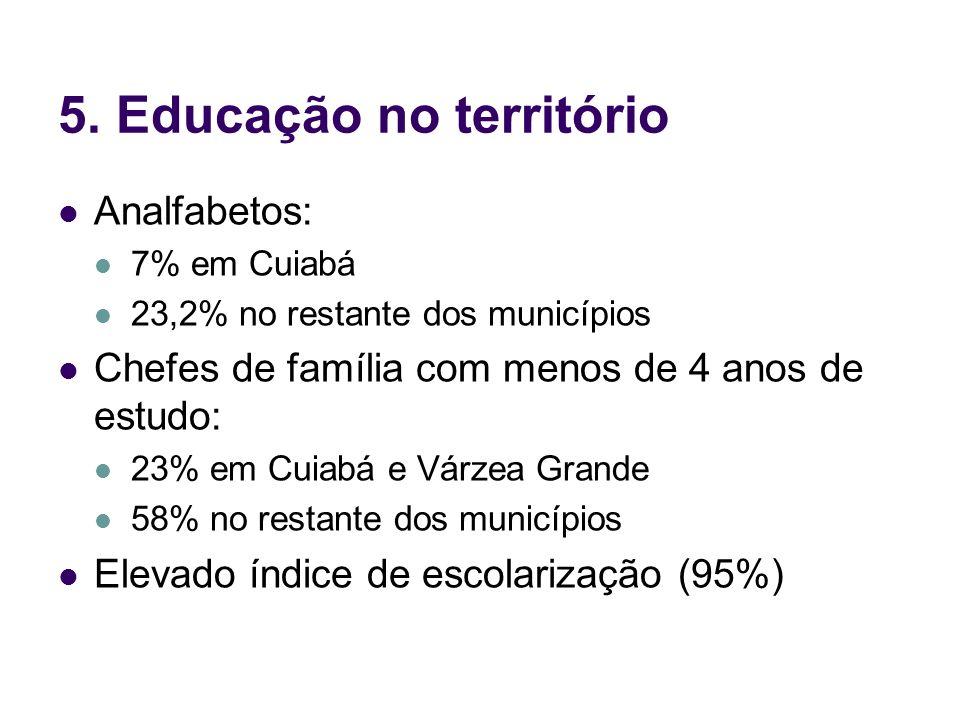 5. Educação no território Analfabetos: 7% em Cuiabá 23,2% no restante dos municípios Chefes de família com menos de 4 anos de estudo: 23% em Cuiabá e