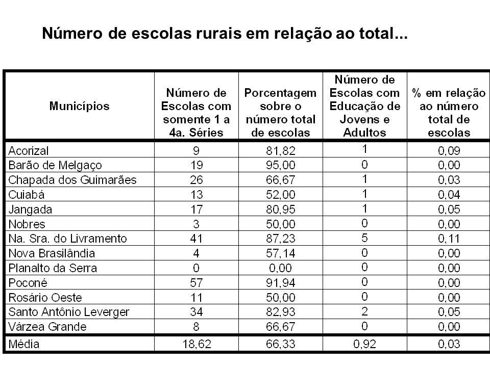 Número de escolas rurais em relação ao total...