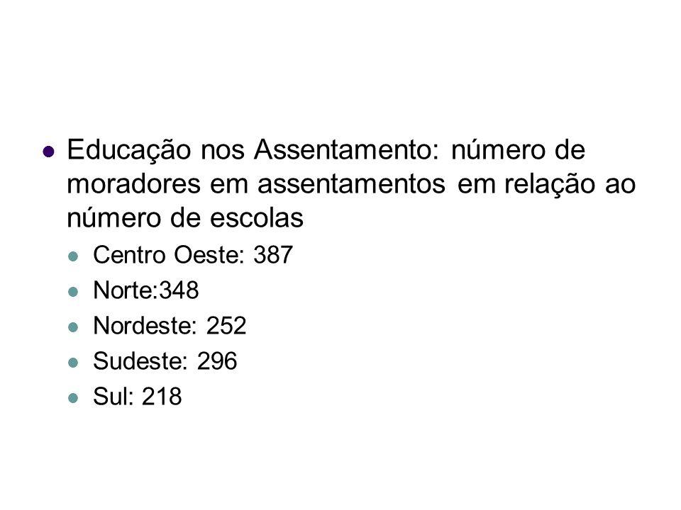 Educação nos Assentamento: número de moradores em assentamentos em relação ao número de escolas Centro Oeste: 387 Norte:348 Nordeste: 252 Sudeste: 296