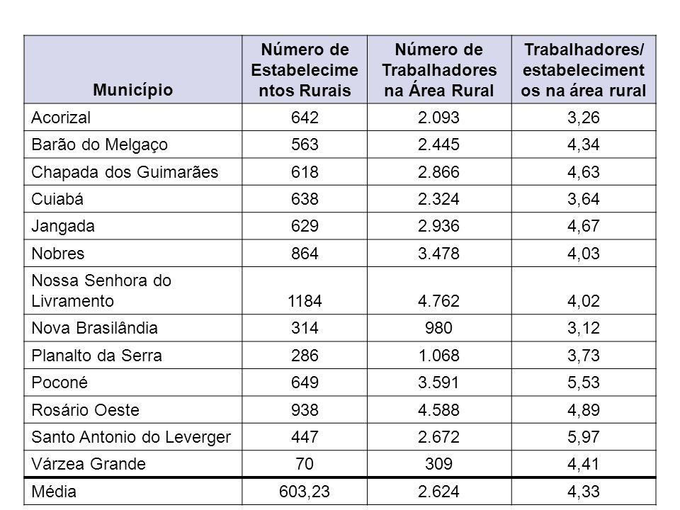 Município Número de Estabelecime ntos Rurais Número de Trabalhadores na Área Rural Trabalhadores/ estabeleciment os na área rural Acorizal6422.0933,26
