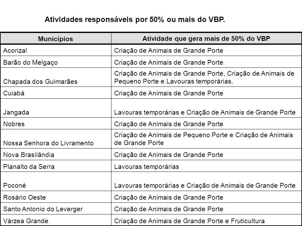 Municípios Atividade que gera mais de 50% do VBP AcorizalCriação de Animais de Grande Porte Barão do MelgaçoCriação de Animais de Grande Porte Chapada