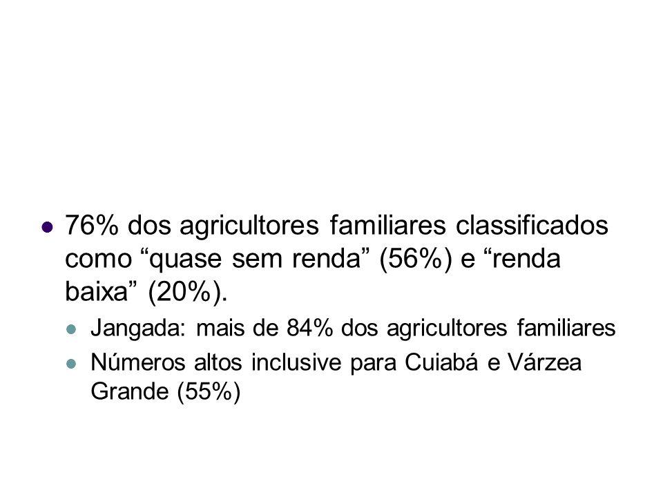 76% dos agricultores familiares classificados como quase sem renda (56%) e renda baixa (20%). Jangada: mais de 84% dos agricultores familiares Números