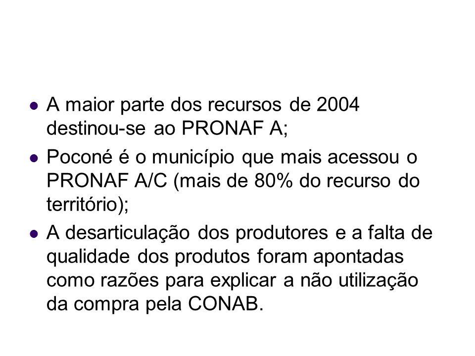 A maior parte dos recursos de 2004 destinou-se ao PRONAF A; Poconé é o município que mais acessou o PRONAF A/C (mais de 80% do recurso do território);