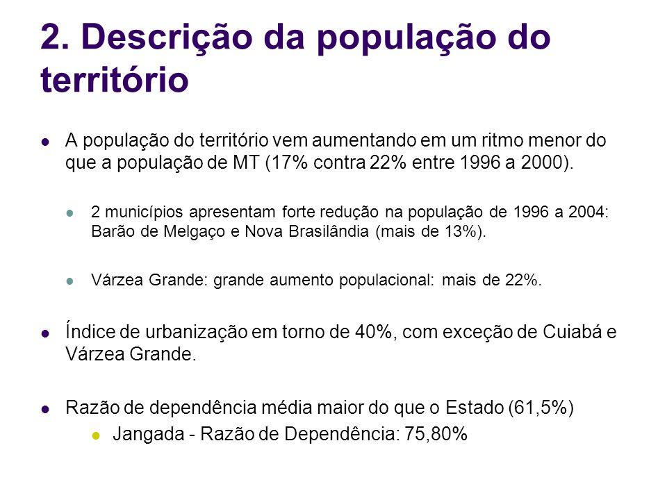 2. Descrição da população do território A população do território vem aumentando em um ritmo menor do que a população de MT (17% contra 22% entre 1996