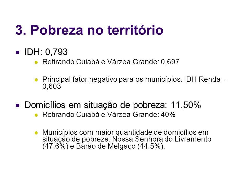 3. Pobreza no território IDH: 0,793 Retirando Cuiabá e Várzea Grande: 0,697 Principal fator negativo para os municípios: IDH Renda - 0,603 Domicílios
