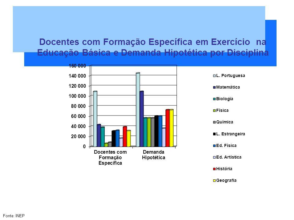 Docentes com Formação Específica em Exercício na Educação Básica e Demanda Hipotética por Disciplina Fonte: INEP