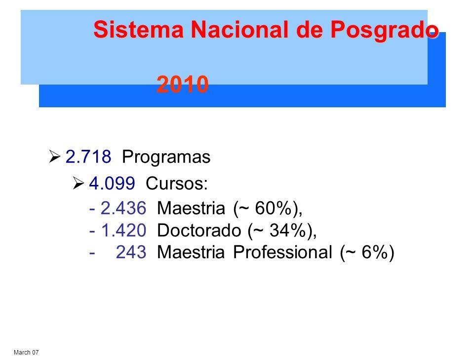Sistema Nacional de Posgrado March 07 2.718 Programas 4.099 Cursos: - 2.436 Maestria (~ 60%), - 1.420 Doctorado (~ 34%), - 243 Maestria Professional (~ 6%) 2010
