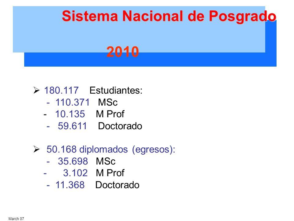 180.117 Estudiantes: - 110.371 MSc - 10.135 M Prof - 59.611 Doctorado 50.168 diplomados (egresos): - 35.698 MSc - 3.102 M Prof - 11.368 Doctorado March 07 2010 Sistema Nacional de Posgrado