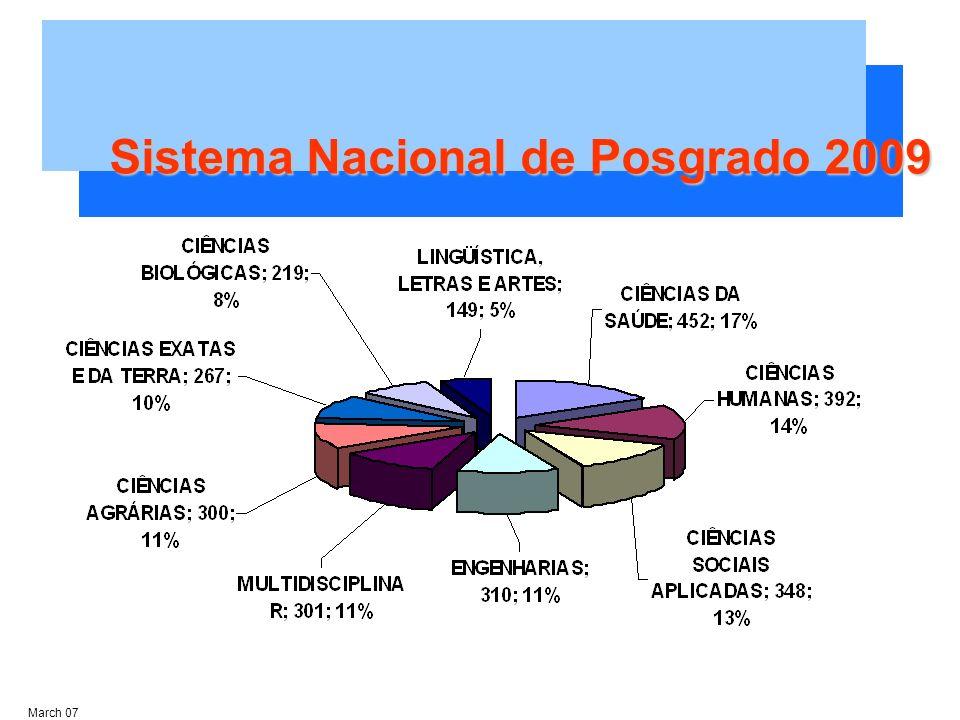 Sistema Nacional de Posgrado 2009 March 07