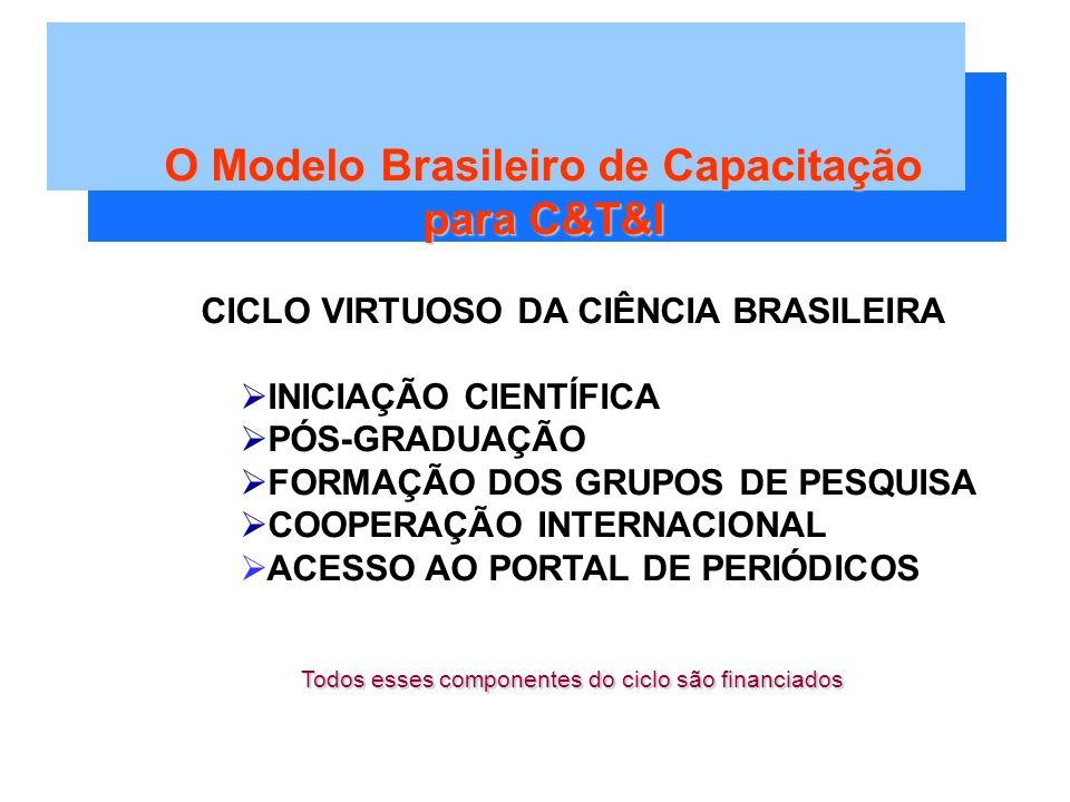CICLO VIRTUOSO DA CIÊNCIA BRASILEIRA INICIAÇÃO CIENTÍFICA PÓS-GRADUAÇÃO FORMAÇÃO DOS GRUPOS DE PESQUISA COOPERAÇÃO INTERNACIONAL ACESSO AO PORTAL DE PERIÓDICOS Todos esses componentes do ciclo são financiados O Modelo Brasileiro de Capacitação para C&T&I