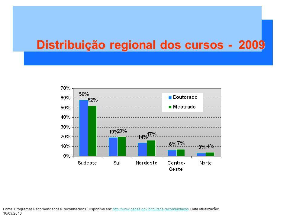 Distribuição regional dos cursos - 2009 Fonte: Programas Recomendados e Reconhecidos.