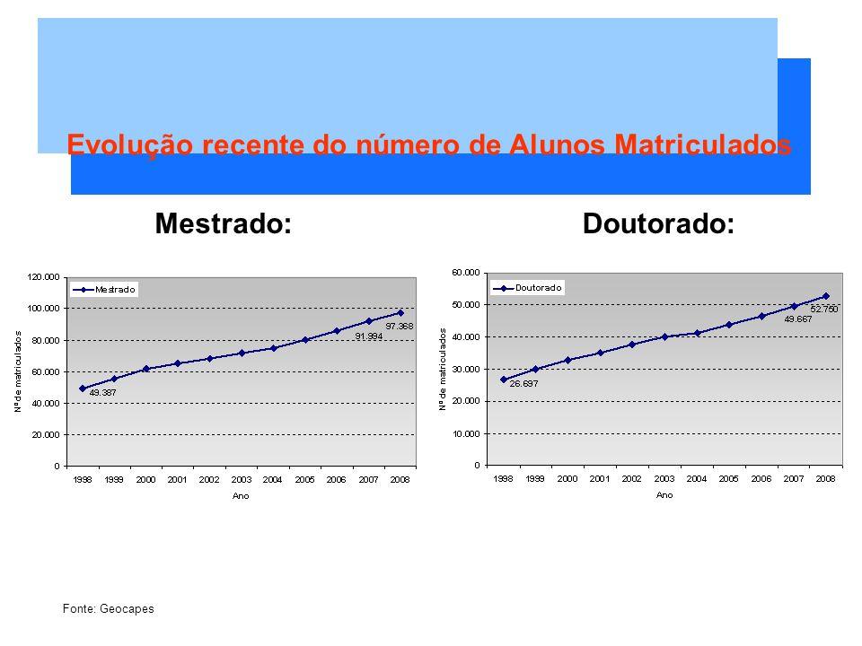 Evolução recente do número de Alunos Matriculados Mestrado:Doutorado: Fonte: Geocapes