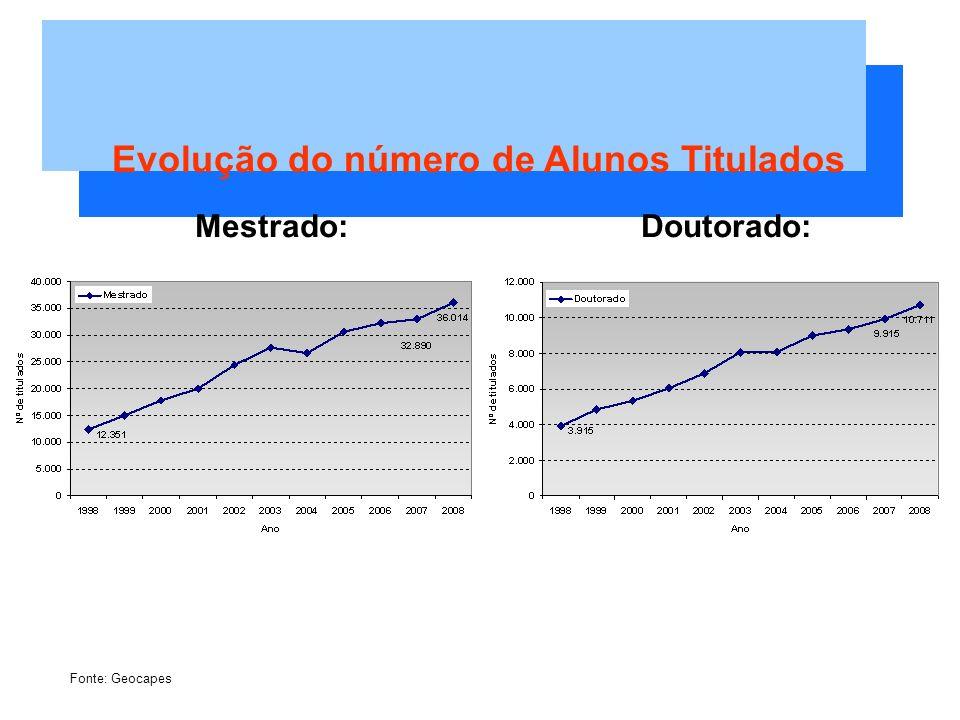 Evolução do número de Alunos Titulados Mestrado:Doutorado: Fonte: Geocapes