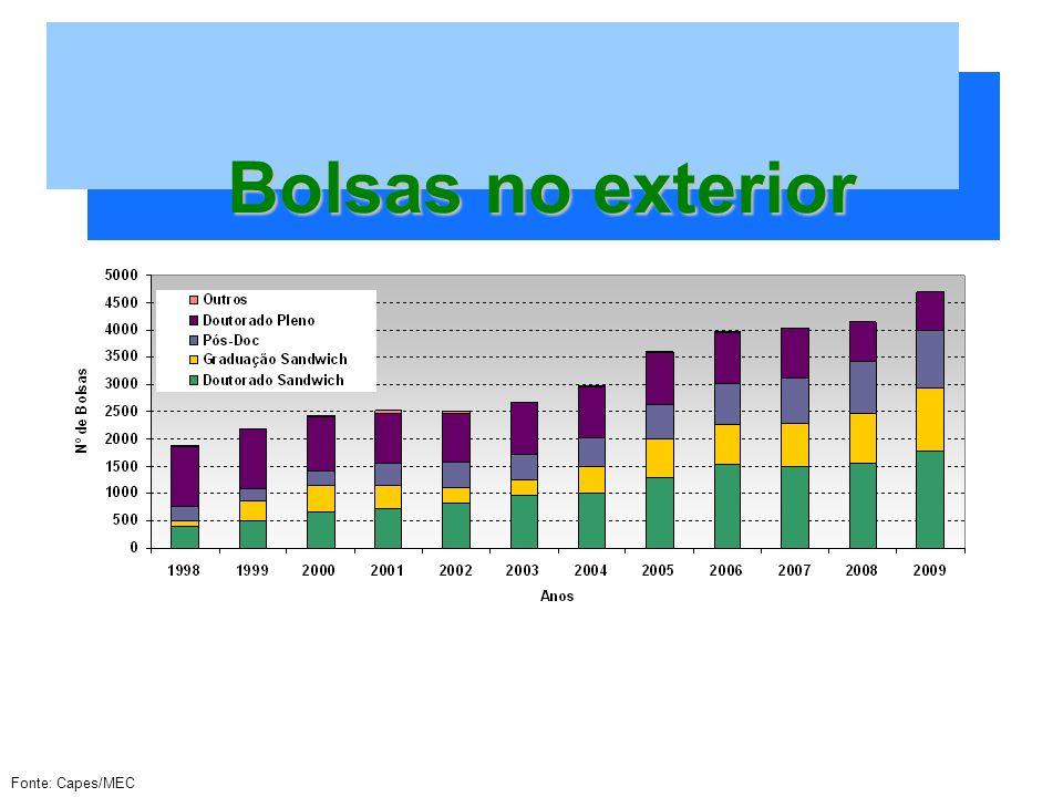 Bolsas no exterior Fonte: Capes/MEC