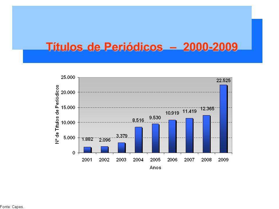 Títulos de Periódicos – 2000-2009 Fonte: Capes.