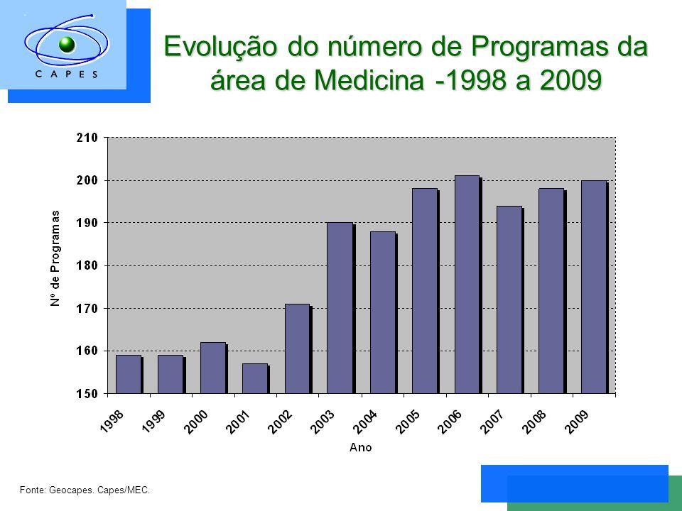 Evolução do número de Programas da área de Medicina -1998 a 2009 Fonte: Geocapes. Capes/MEC.