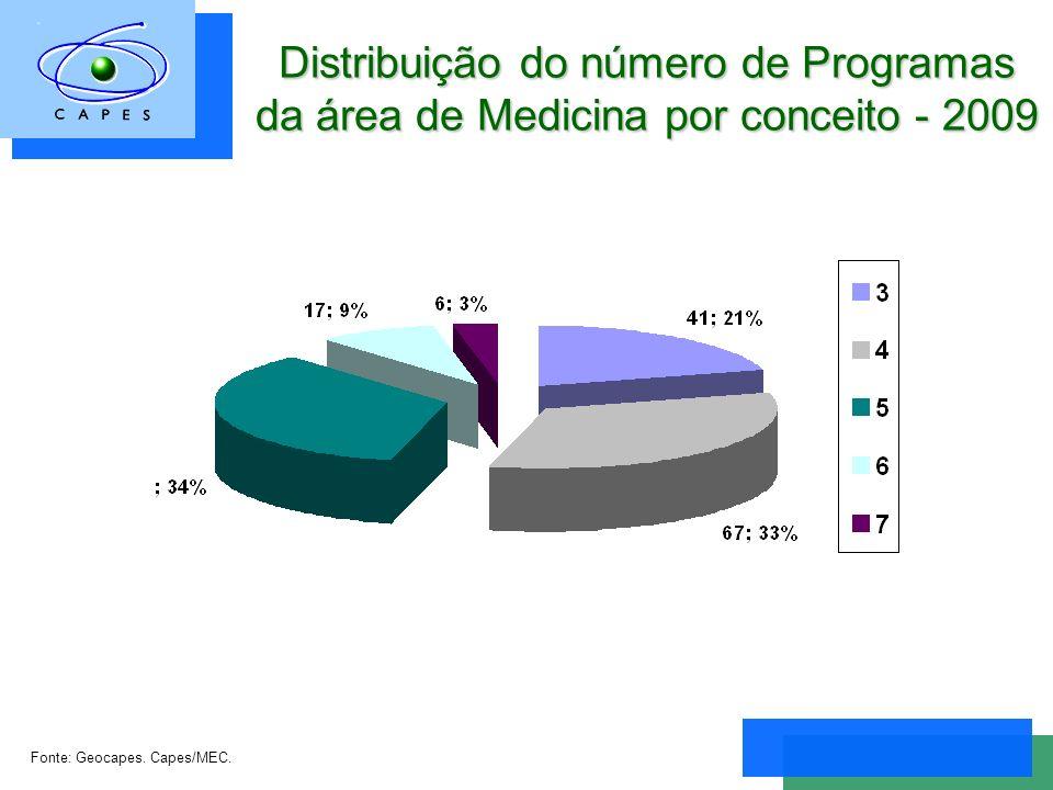 Distribuição do número de Programas da área de Medicina por conceito - 2009 Fonte: Geocapes.