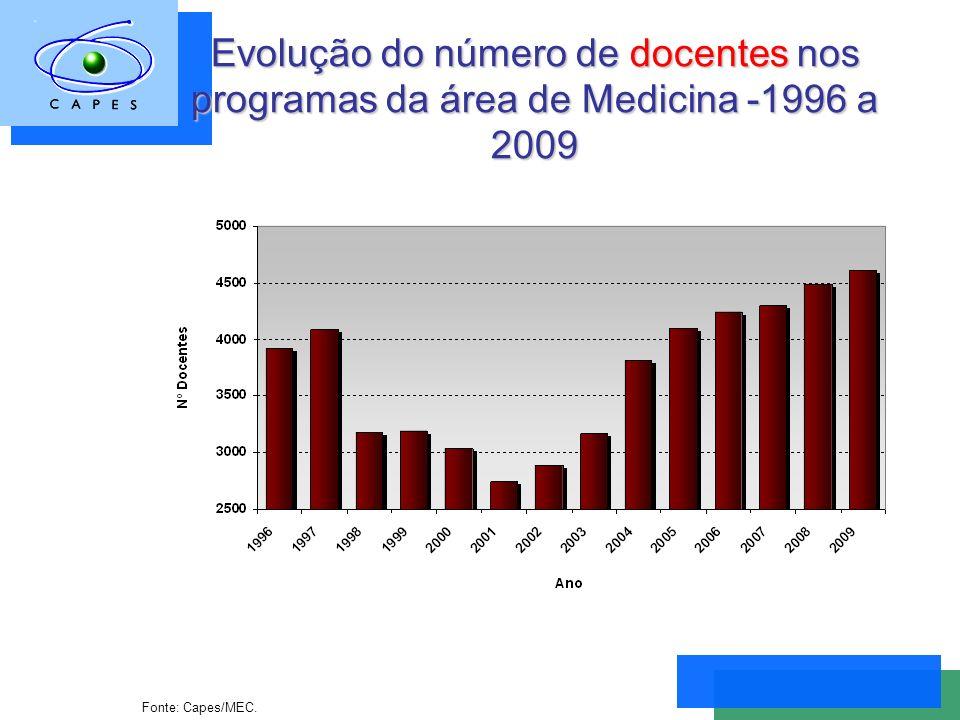 Evolução do número de docentes nos programas da área de Medicina -1996 a 2009 Fonte: Capes/MEC.