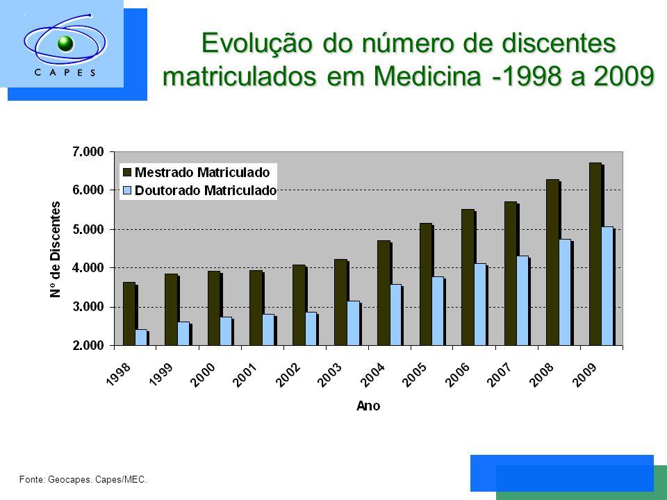 Evolução do número de discentes matriculados em Medicina -1998 a 2009 Fonte: Geocapes. Capes/MEC.