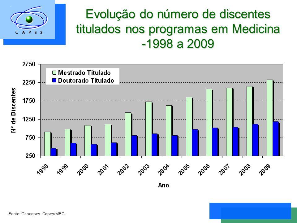 Evolução do número de discentes titulados nos programas em Medicina -1998 a 2009 Fonte: Geocapes.