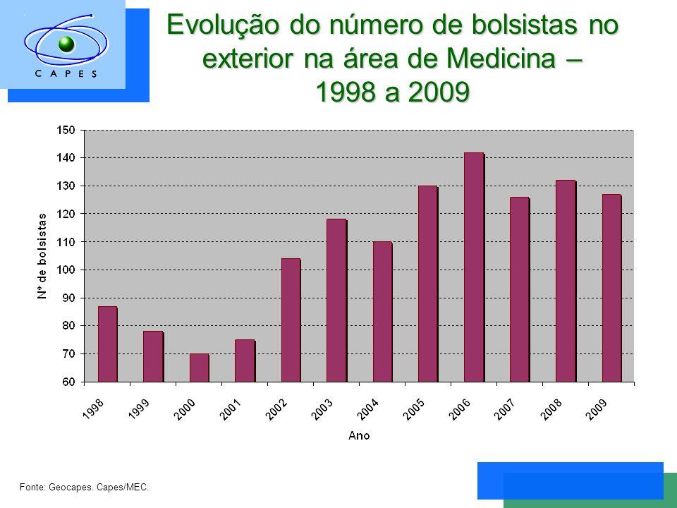 Evolução do número de bolsistas no exterior na área de Medicina – 1998 a 2009 Fonte: Geocapes.