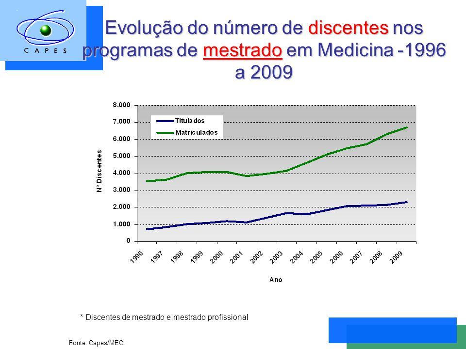 Evolução do número de discentes nos programas de mestrado em Medicina -1996 a 2009 Fonte: Capes/MEC.