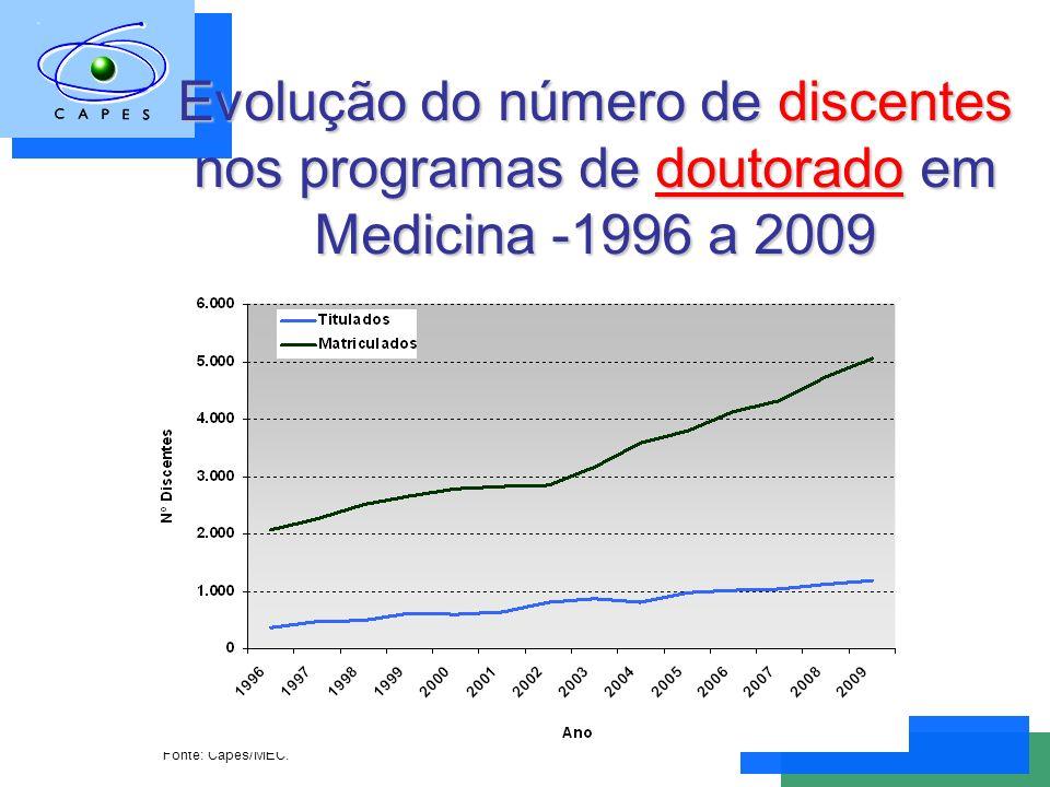 Evolução do número de discentes nos programas de doutorado em Medicina -1996 a 2009 Fonte: Capes/MEC.