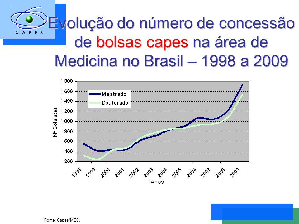 Evolução do número de concessão de bolsas capes na área de Medicina no Brasil – 1998 a 2009 Fonte: Capes/MEC.
