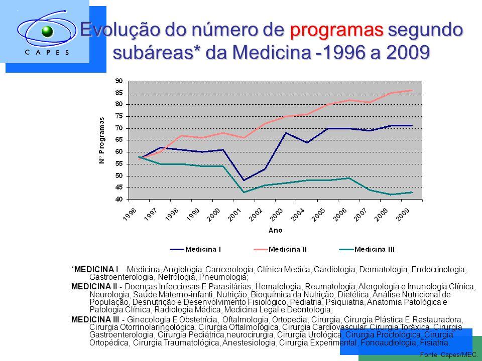 Evolução do número de programas segundo subáreas* da Medicina -1996 a 2009 Fonte: Capes/MEC.