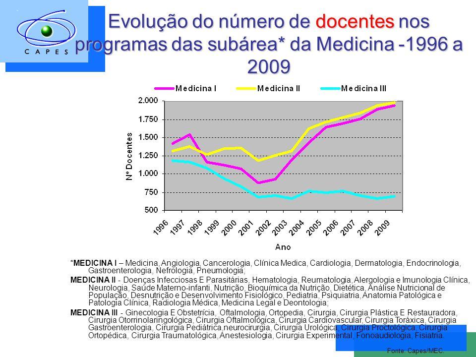 Evolução do número de docentes nos programas das subárea* da Medicina -1996 a 2009 Fonte: Capes/MEC.